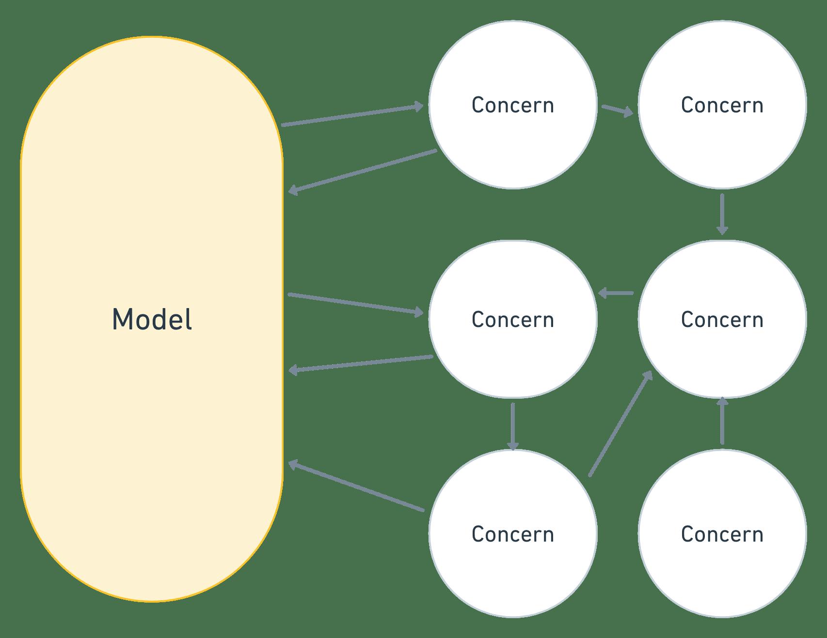 Model concerns