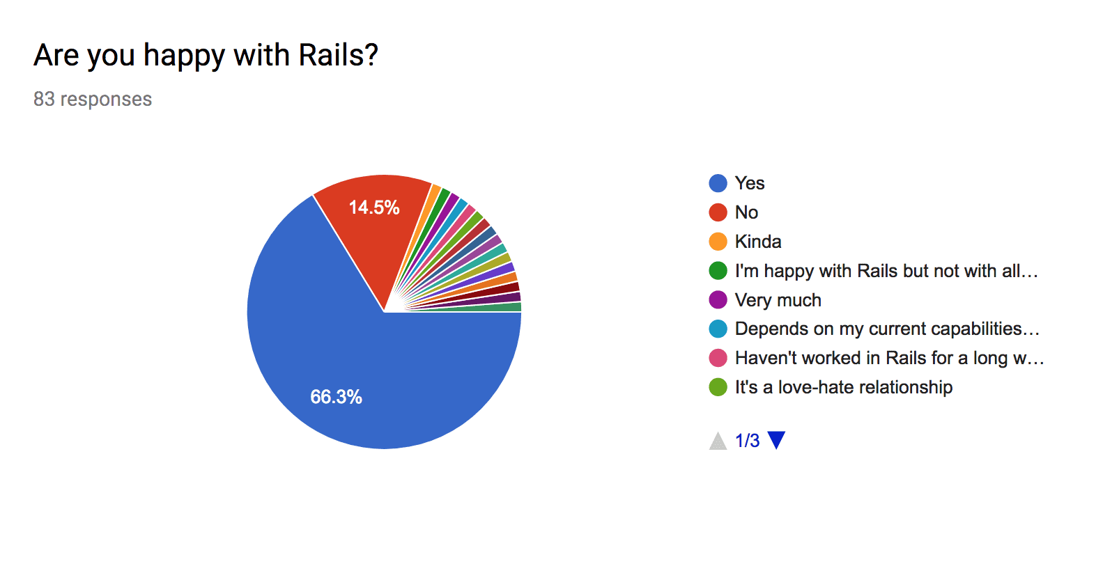 Happy rails